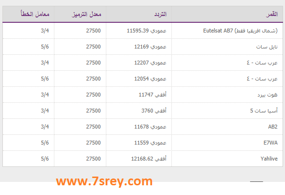 تردد قناة العربي